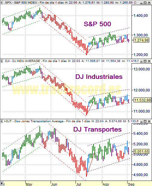 Estrategia índices USA S&P500, DJ Industriales y DJ Transportes (3 septiembre 2008)