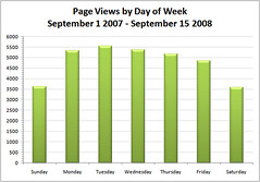 Blog Page Views by Day of Week