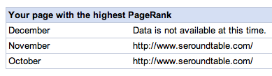 page with the highest pagerank