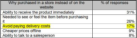 Reasons for buying offline