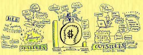 MIND MAP OF MONEYBALL BY MICHAEL LEWIS