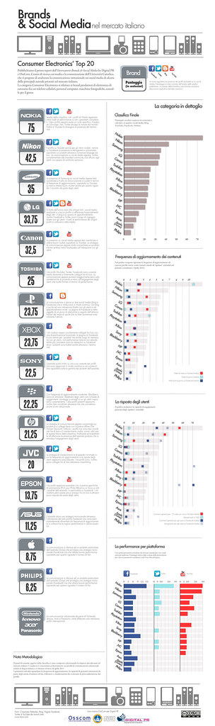 Osservatorio Brand & Social Media - Consumer Electronics Infografica