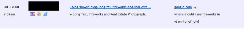 The fourth of July can continue to bring traffic from all over to your real estate blog