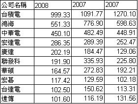 2009年科技100強榜單