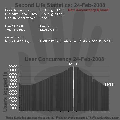 SL Stats 24-02-2008