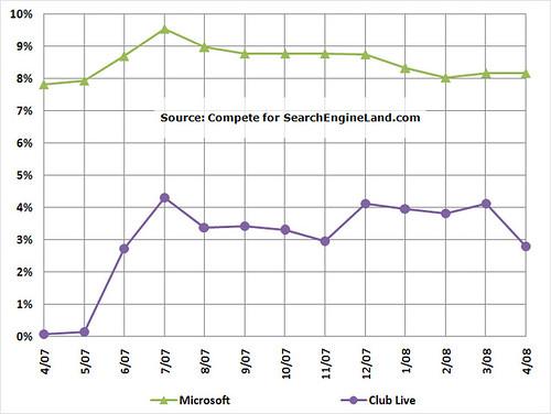 Compete April 2007-April 2008 Search Share