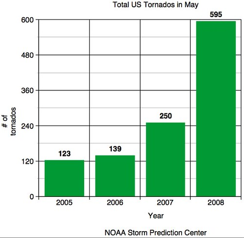 US Tornados in May (comparison)