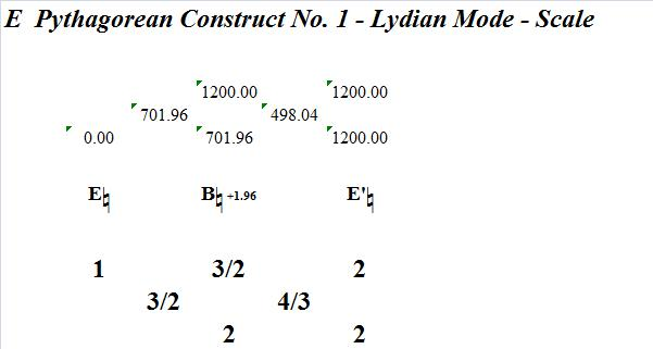 EPythagoreanConstructNo1LydianMode-interval-analysis