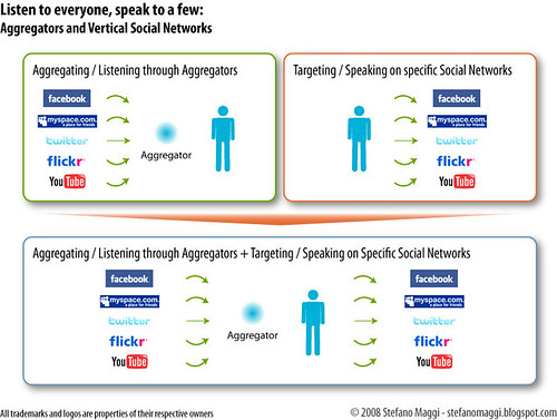 Listen to everyone, speak to a few: Aggregators and Vertical Social Networks