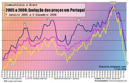 Combustíveis em Portugal: Gasolina, gasóleo e brent: 2005-2008