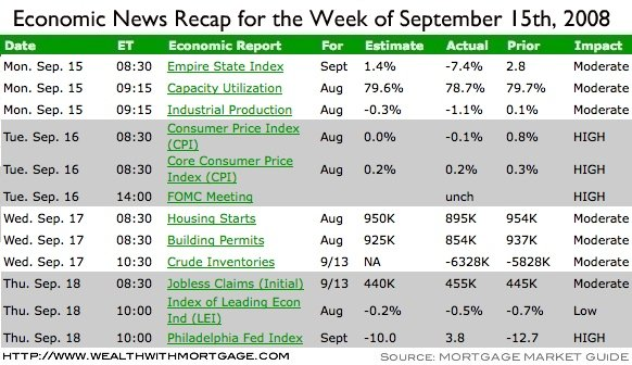 Economic Recap for the week of September 15th, 2008