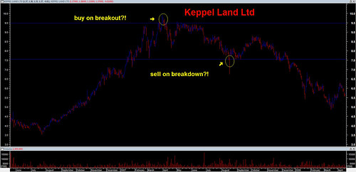 Keppel Land buy on breakout