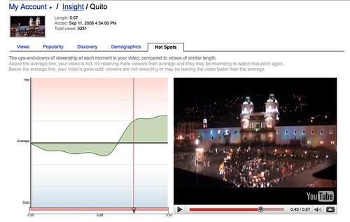 Quito Video Stats: Hotspots
