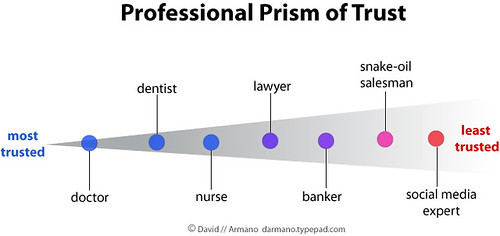 Professional Prism of Trust
