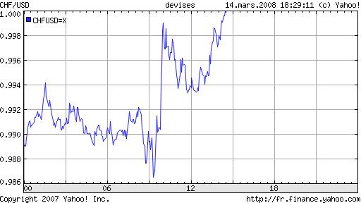 dollar franc suisse