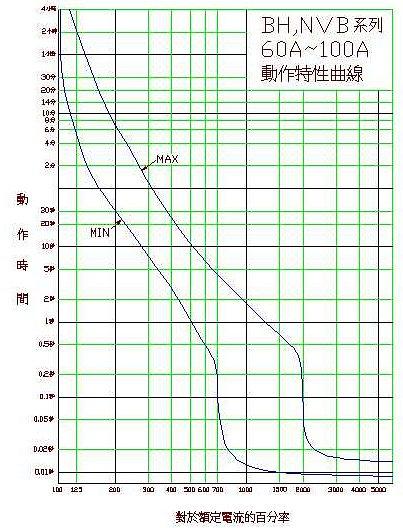 BHU, BHH series 60~100A curves