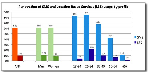 SMS and LBS