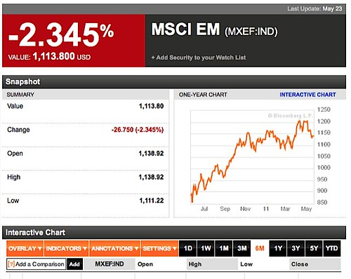 equity market charts