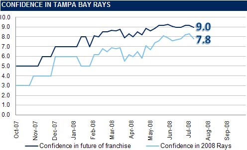[RI CONFIDENCE GRAPH] The Rays Index Confidence Graph: Week 16