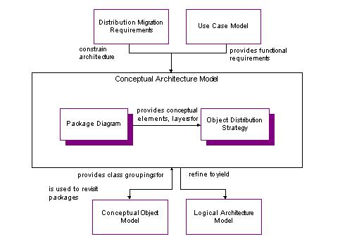 example conceptual architecture model overview