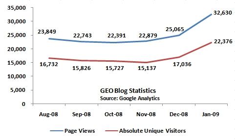 GEO Blog Jan 09