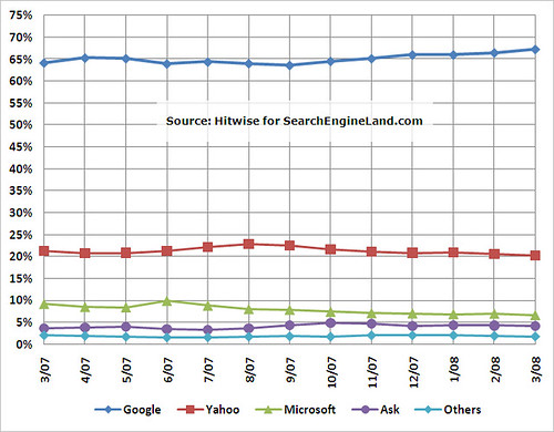 Hitwise: March 2007-2008 Search Share