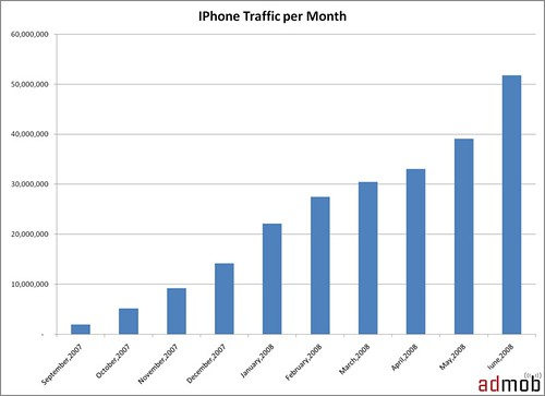 growth in AdMob network iPhone traffic
