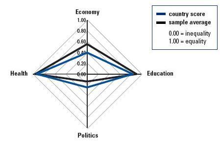 GenderGap-India-2008
