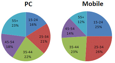 PC v. Mobile Internet User Demographics