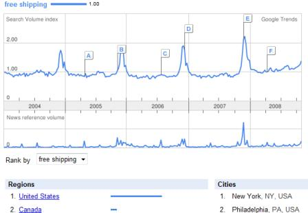 Google Trends - free shipping