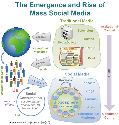 The Emergence and Rise of Mass Social Media
