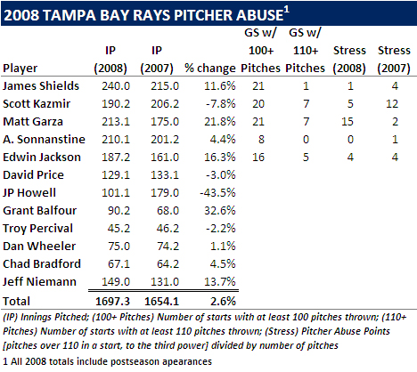 [PITCHING STAFF HANGOVER] Look At Toll Of 2008 On Rays Pitching Staff; Garza Could Take Step Back In '09