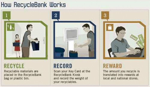 RecycleBank Process