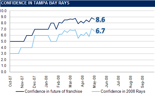 [RI CONFIDENCE GRAPH] The Rays Index Confidence Graph: Week 6