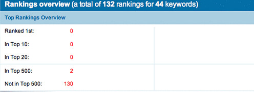 Rankings over all - google, yahoo, and msn