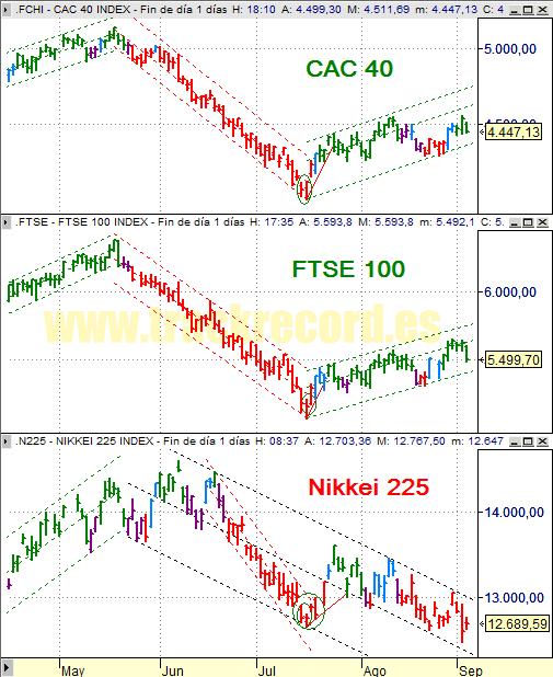 Estrategia índices Europa CAC 40 y FTSE 100 y Asia Nikkei 225 (3 septiembre 2008)