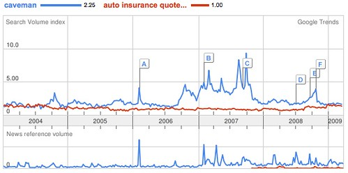 Google Trends analysis: caveman vs. auto insurance quotes