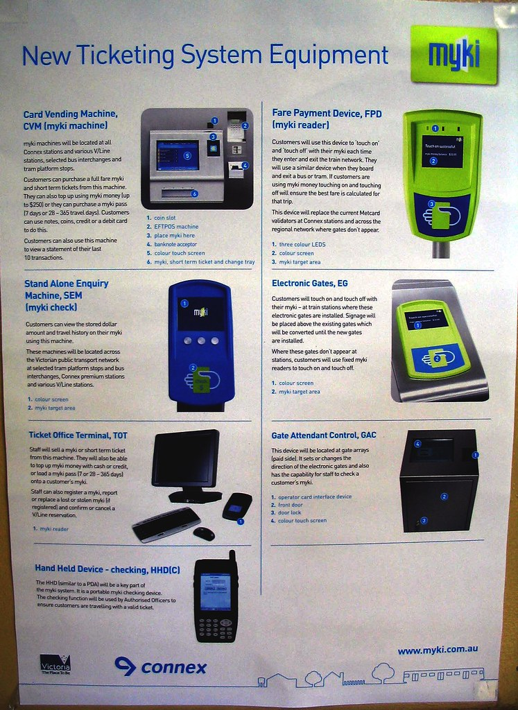 Poster showing Myki equipment