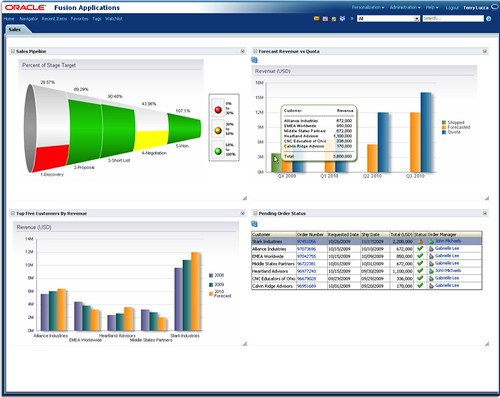 OracleFA CRM Sales Dashboard