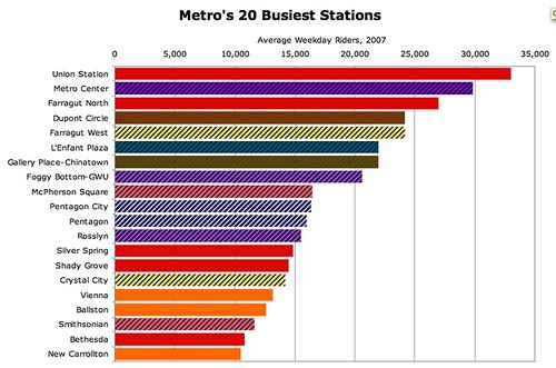 Metro's Busiest Stations