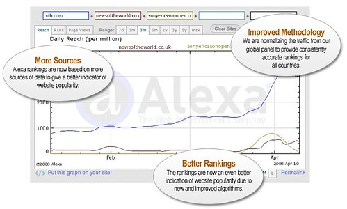 Alexa Rankings Change (April 2008)
