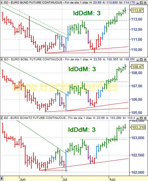 Estrategia Eurex 15 agosto 2008, bonos Bund, Bobl y Schatz