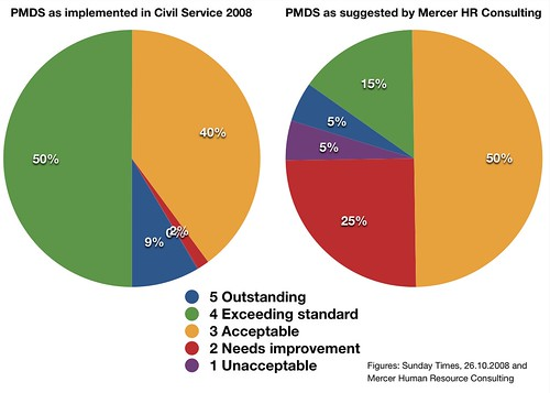 Sunday Times versus Mercer Human Resource Consulting PMDS figures