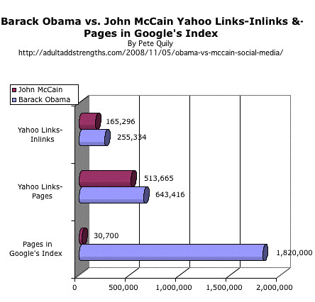 Barack Obama vs. John McCain Yahoo Links-Inlinks &-Pages in Google's Index