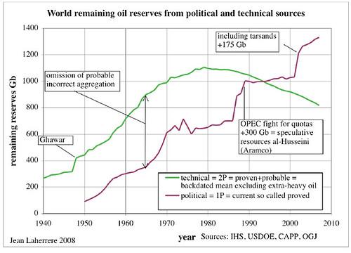 Laherrere_2008_remaining_reserves_oil