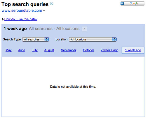 Top Search Queries in Google