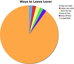 Ways to leave lover