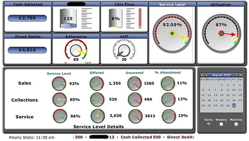 Dashboard For Service Level KPI Dashboard Zone - Sla dashboard excel template