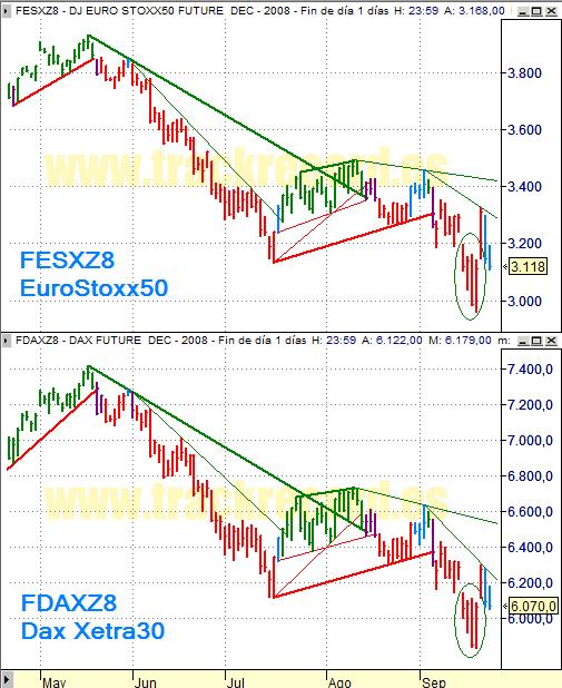 Estrategia índices Eurex 24 septiembre 2008, EuroStoxx50 y Dax Xetra