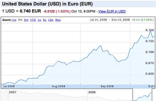 Gráfico de cotización del dólar frente al euro